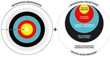 Infografía del retorno colectivo del crowdfunding de Goteo