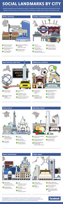La lista está compuesta por algunos de los lugares más populares del mundo