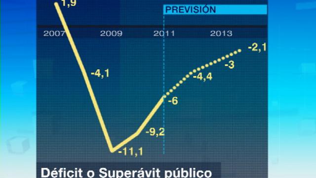El déficit del Estado no prodrá superar el límite que marque la Unión Europea