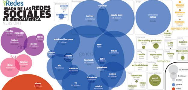 Mapa de las Redes Sociales de Iberoamerica, que son objeto de debate en el Primer Congreso Iberoamericano sobre esta materia