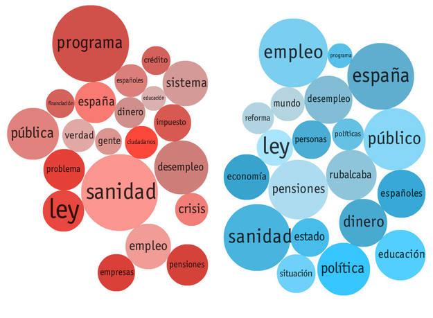 Las palabras más usadas por Rubalcaba y Rajoy en el debate.
