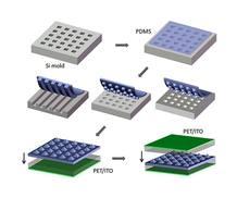 Al molde de Silicio (Si) se le superpone una capa de un material llamado polidimetisiloxano (PDMS) y todo ello se introduce en un 'sandwich' de capas de PET/ITO (polietileno + óxido de indio). El resultado es un material que genera electricidad con e