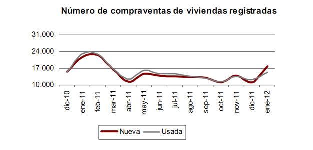 Número de compraventas de viviendas registradas