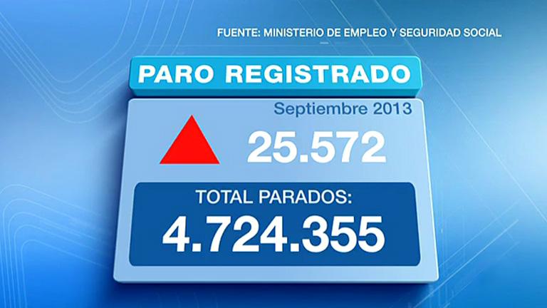 El paro registrado subió en 25.572 personas en septiembre