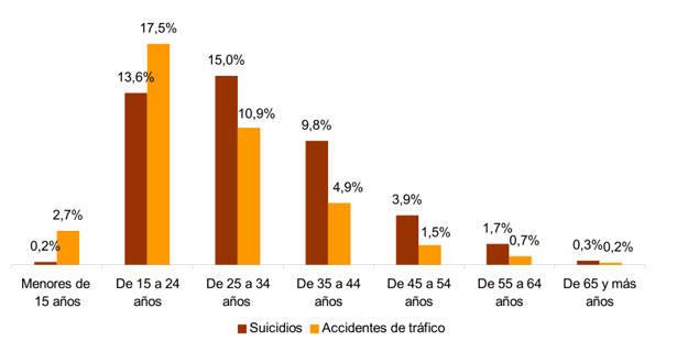 Porcentaje de fallecidos por suicidio y accidentes de tráfico sobre total de defunciones por edad. Año 2012