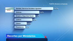 Ver vídeo  'Presupuestos de 2012: menos dinero a los ministerios, más a las comunidades'