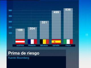 Ver vídeo  'La prima de riesgo española ha rondado los 500 puntos'
