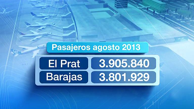 Por primera vez, el aeropuerto del Prat tuvo en agosto más pasajeros que el de Barajas