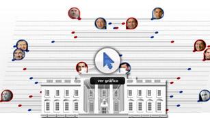 Los primeros de la Casa Blanca