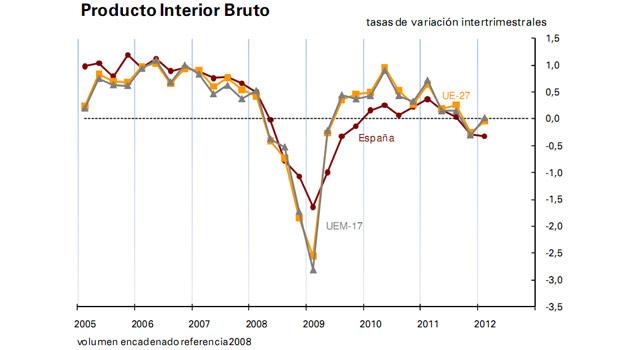 La ca da de la inversi n las exportaciones y el gasto for Rusia producto interior bruto