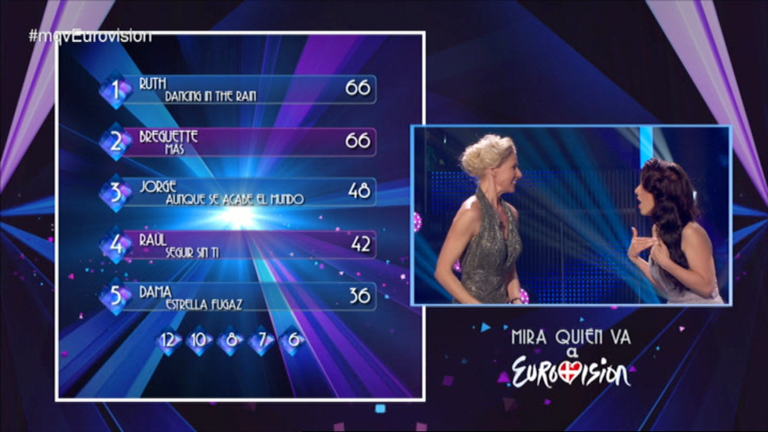 ¡Mira quién va a Eurovisión! - El público decide el ganador de Eurovisión