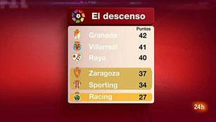 Ver vídeo  'Rayo, Villarreal, Granada y Zaragoza buscan la salvación'
