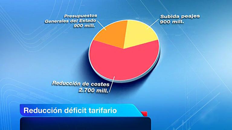 La reforma eléctrica del Gobierno pretende acabar con el déficit de tarifa