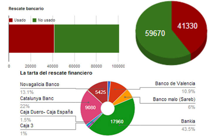 Se cierra el rescate bancario y el Gobierno avala 30.000 millones en activos