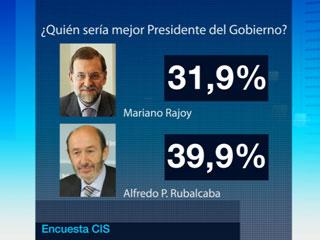 Ver vídeo  'Rubalcaba acorta distancia al PP en intención de voto'