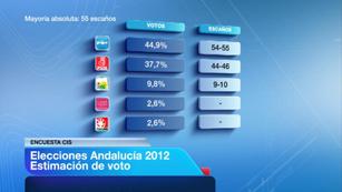 Ver vídeo  'Según el CIS, el PP de Andalucía estaría al borde de la mayoría absoluta'