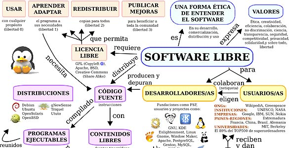 El software libre perm
