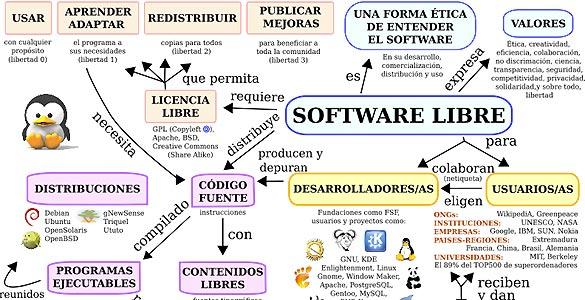 El software libre permite usar un programa para cualquier propósito y sin restricciones, modificarlo, adaptarlo y redistribuirlo