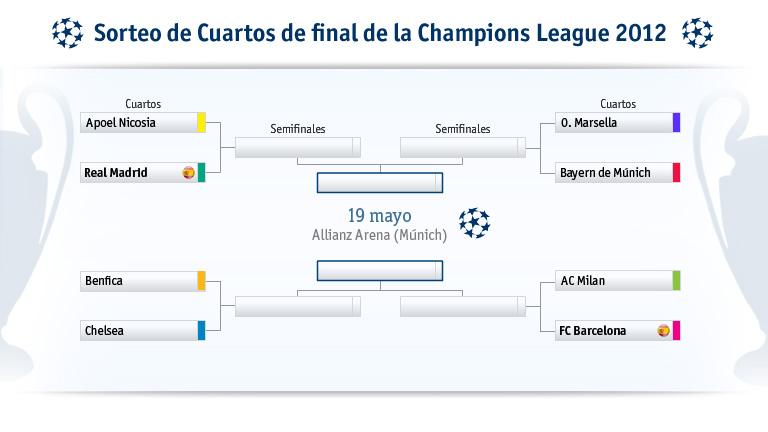 calendario 4tos de final champions
