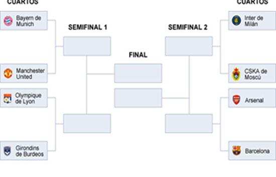 Sorteo de cuartos de la champions champions league rtve for Champions cuartos de final