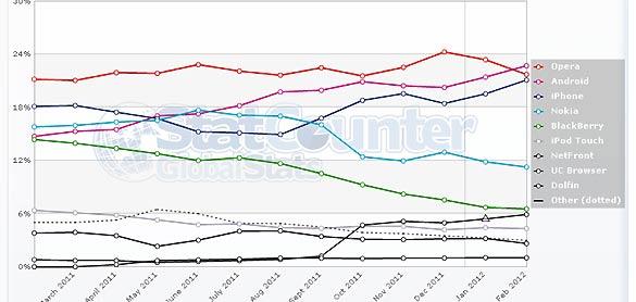 Según Statcounter, Android ha superado a Opera como navegador móvil a nivel mundial