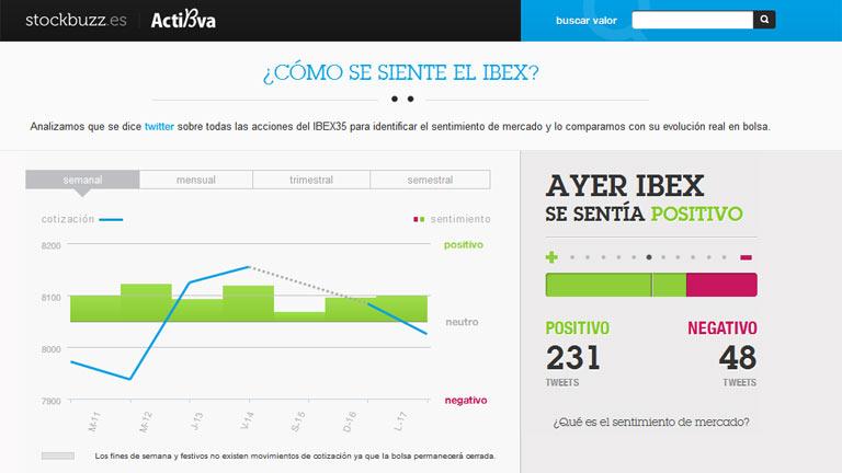 Stockbuzz compara el sentimiento del mercado con la cotización del Ibex-35