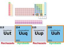 En la última década se han fabricado los elementos superpesados del 113 al 119. No todos están aprobados.