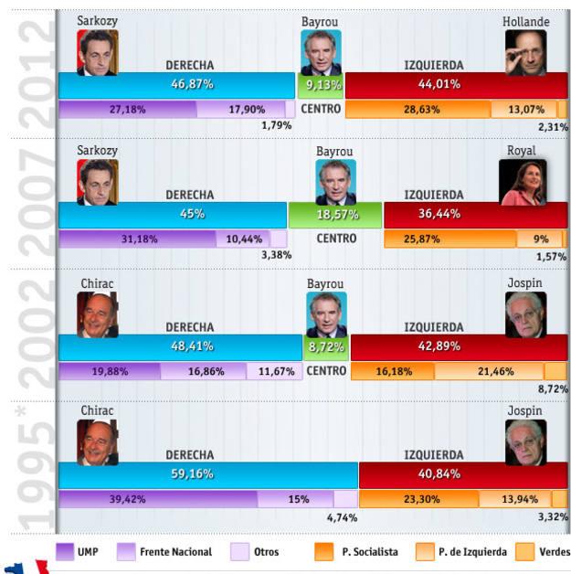 *El resultado de la UMP en 1995 es fruto de la suma de las candidaturas de Chirac y Balladur.