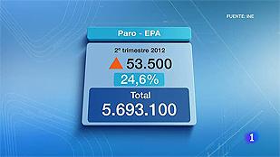 Ver vídeo  'La tasa de paro alcanzó el 24,6%, la más alta de la historia de España'