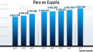 Ver vídeo  'La tasa de paro en España alcanza el 27,16%.'