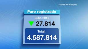 Ver vídeo  'Al terminar julio había 27.814 personas menos apuntadas al paro'