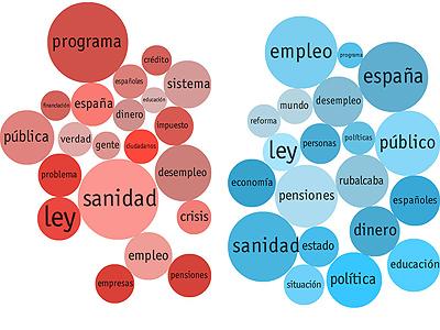 Los términos más usados por Rubalcaba y Rajoy en el cara a cara