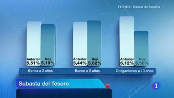 Ver vídeo  'El Tesoro consigue 3.000 millones de euros a costa de pagar un 6,5%'