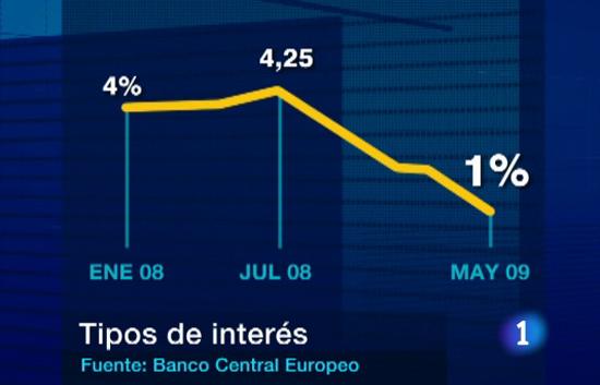 Ver v?deo  'Los tipos de interés alcanzan un mínimo histórico'