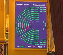 Momento de la votación de la ley Sinde en el Congreso