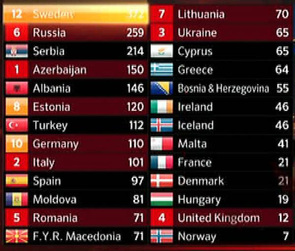 Ranking final de Eurovisión